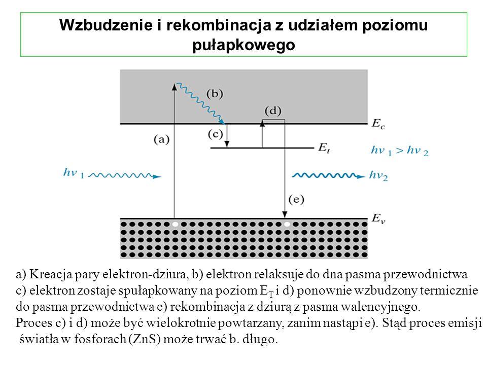 Wzbudzenie i rekombinacja z udziałem poziomu pułapkowego