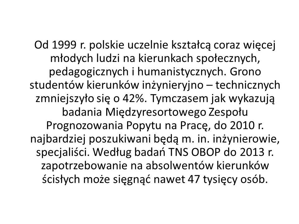 Od 1999 r.