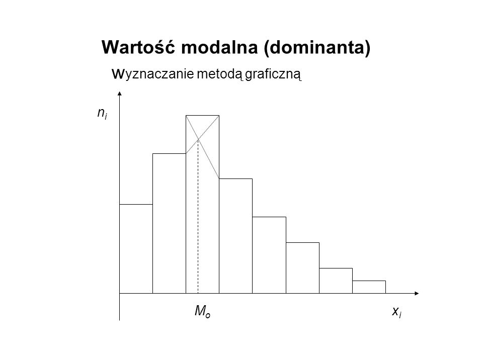 Wartość modalna (dominanta) wyznaczanie metodą graficzną