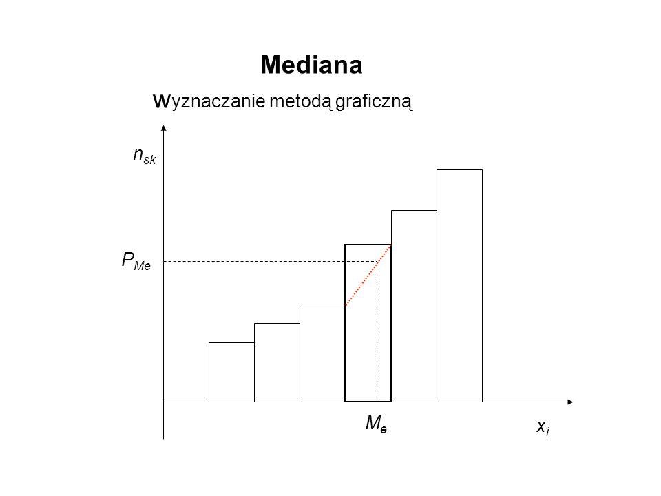 Mediana wyznaczanie metodą graficzną