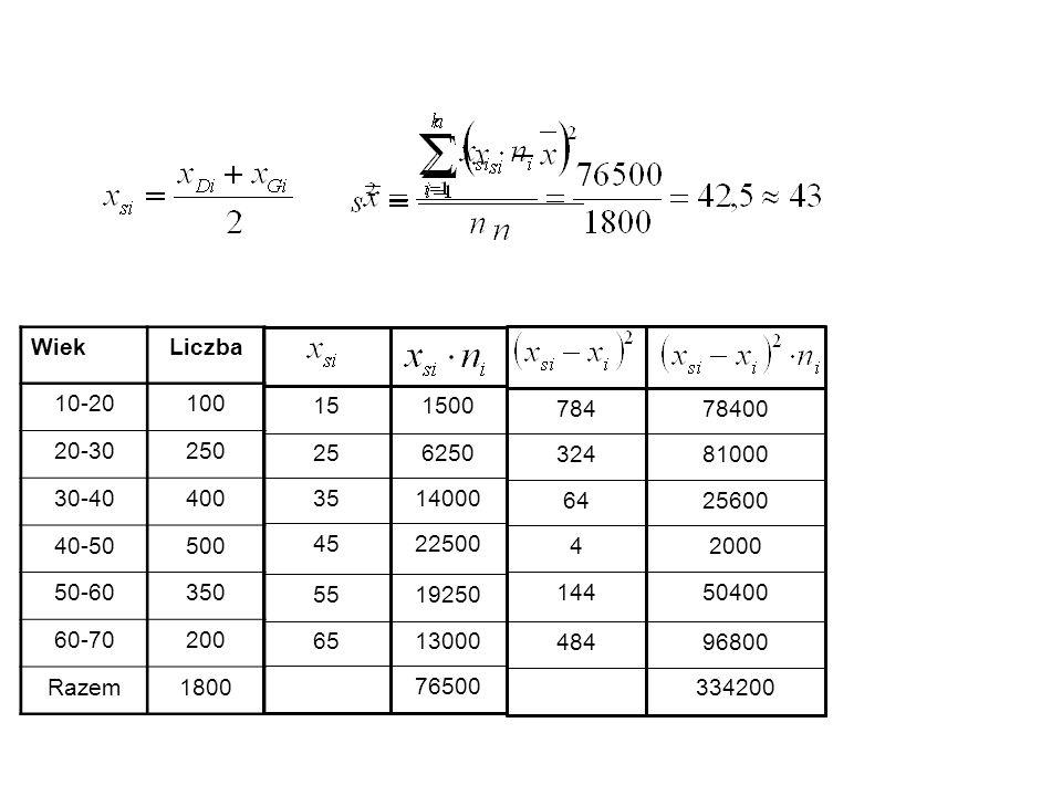 Wiek Liczba. 10-20. 100. 20-30. 250. 30-40. 400. 40-50. 500. 50-60. 350. 60-70. 200. Razem.