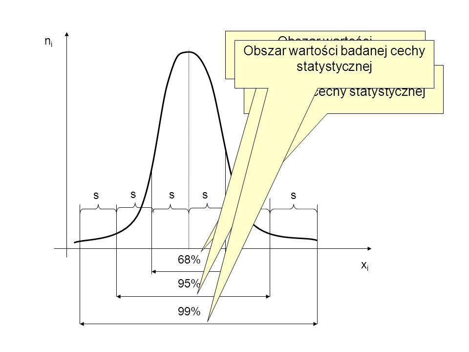 Obszar wartości charakterystycznych badanej cechy statystycznej