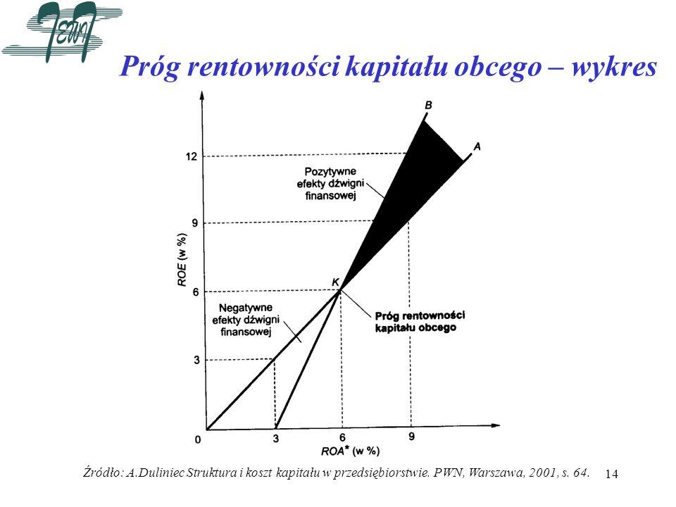 Próg rentowności kapitału obcego – wykres