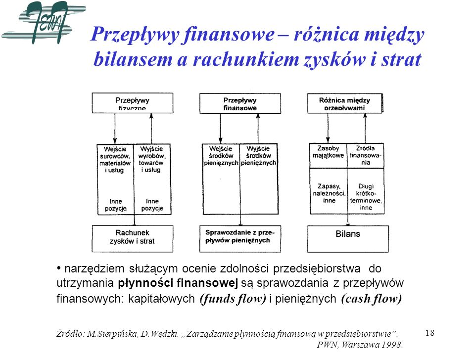 Przepływy finansowe – różnica między bilansem a rachunkiem zysków i strat