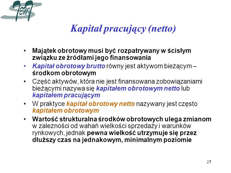 Kapitał pracujący (netto)