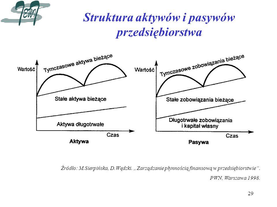 Struktura aktywów i pasywów przedsiębiorstwa
