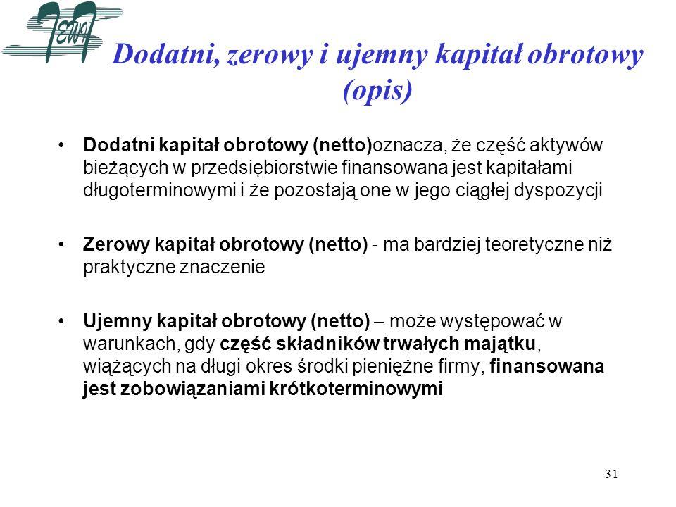 Dodatni, zerowy i ujemny kapitał obrotowy (opis)