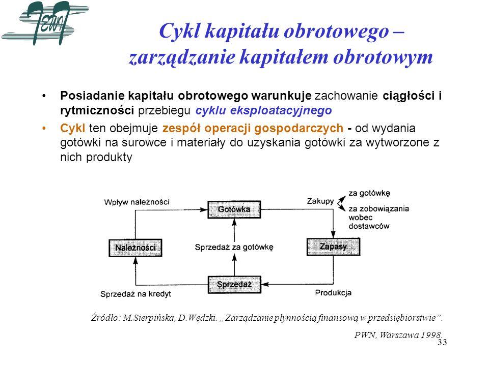 Cykl kapitału obrotowego – zarządzanie kapitałem obrotowym