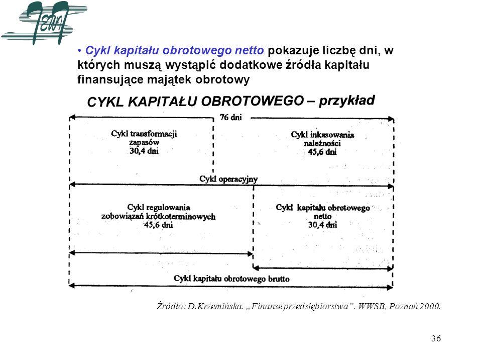 Cykl kapitału obrotowego netto pokazuje liczbę dni, w których muszą wystąpić dodatkowe źródła kapitału finansujące majątek obrotowy