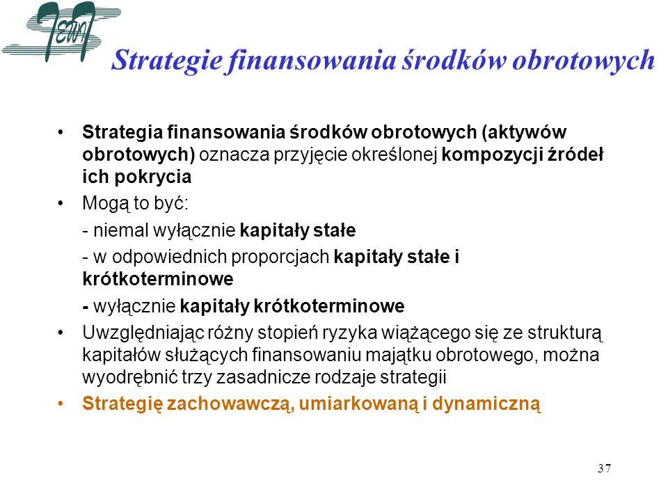 Strategie finansowania środków obrotowych
