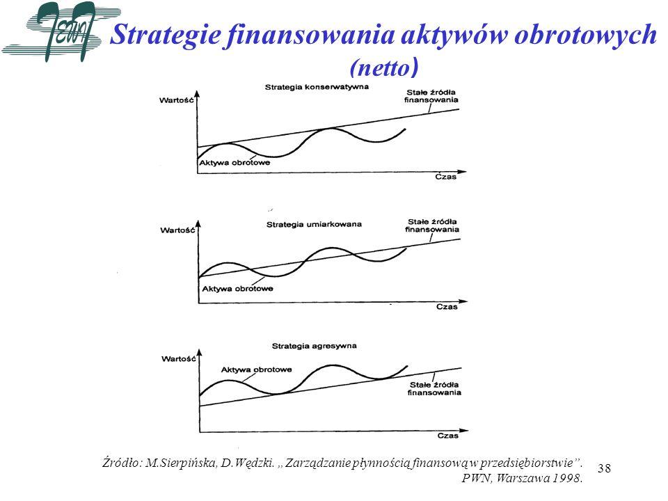 Strategie finansowania aktywów obrotowych (netto)