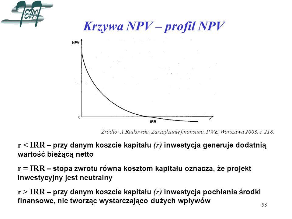 Krzywa NPV – profil NPV Źródło: A.Rutkowski, Zarządzanie finansami, PWE, Warszawa 2003, s. 218.