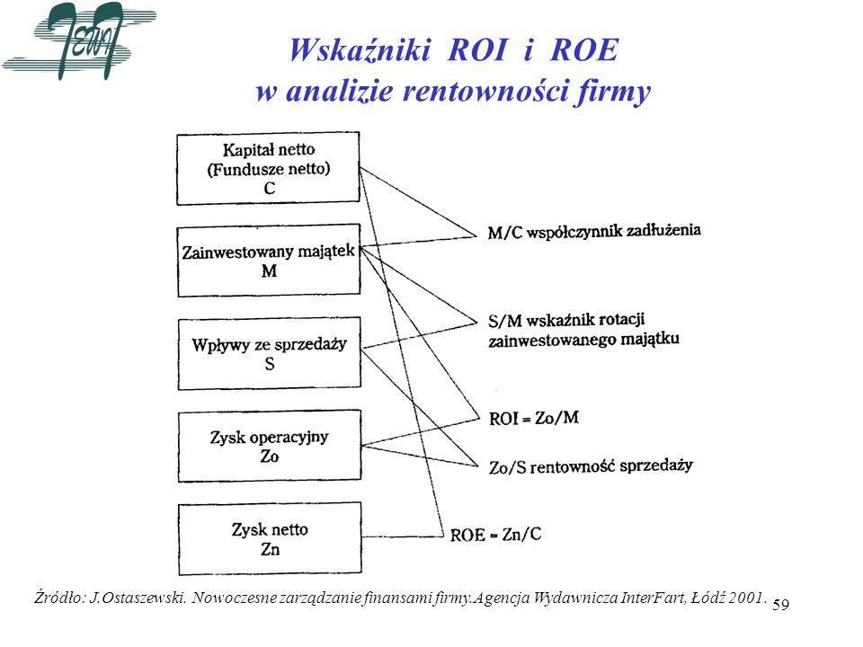Wskaźniki ROI i ROE w analizie rentowności firmy