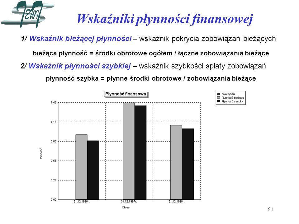 Wskaźniki płynności finansowej