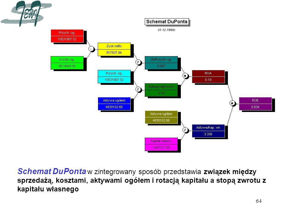 Schemat DuPonta w zintegrowany sposób przedstawia związek między sprzedażą, kosztami, aktywami ogółem i rotacją kapitału a stopą zwrotu z kapitału własnego