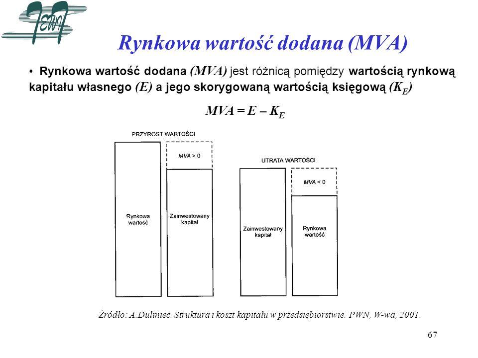 Rynkowa wartość dodana (MVA)