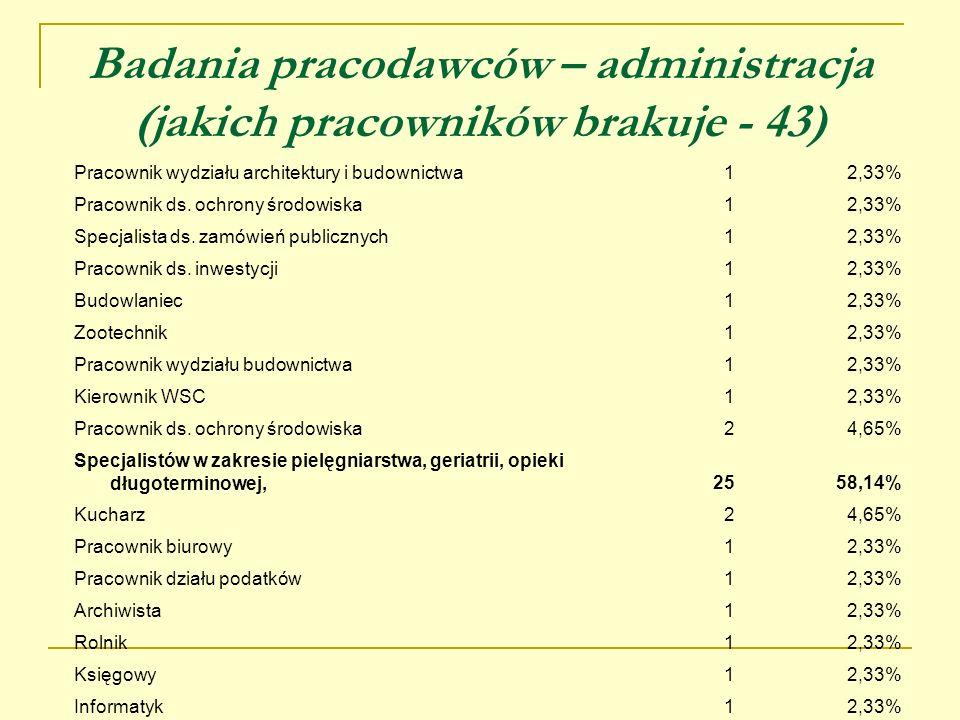 Badania pracodawców – administracja (jakich pracowników brakuje - 43)
