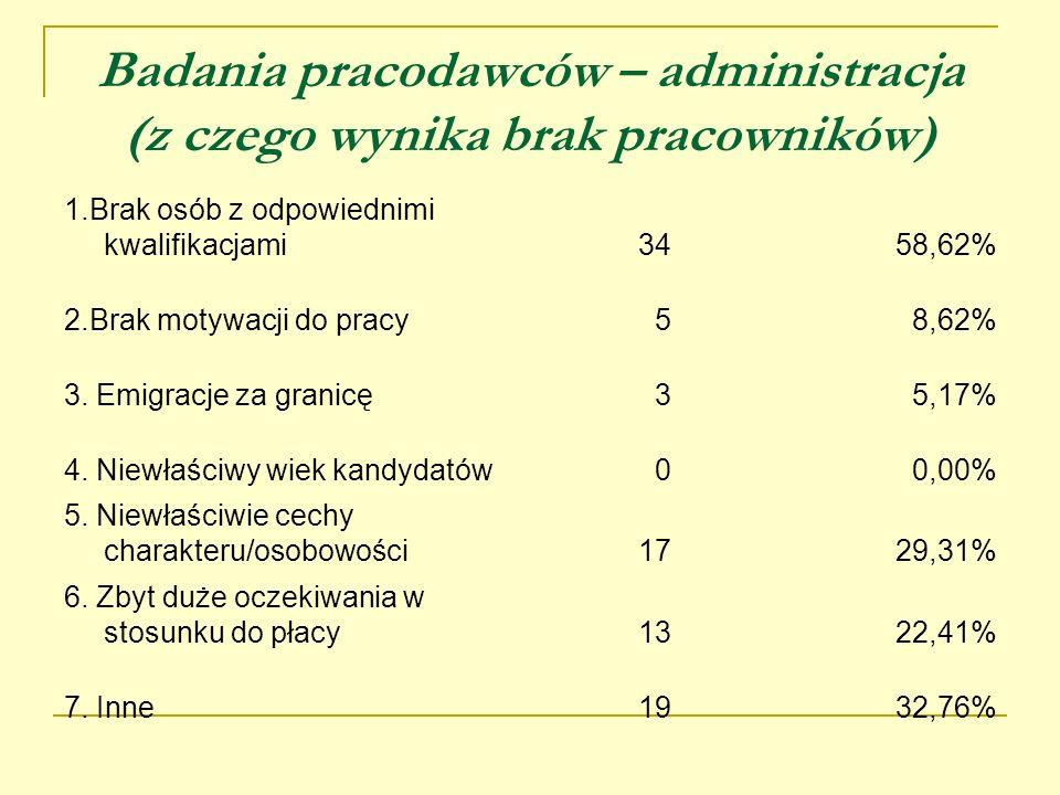 Badania pracodawców – administracja (z czego wynika brak pracowników)