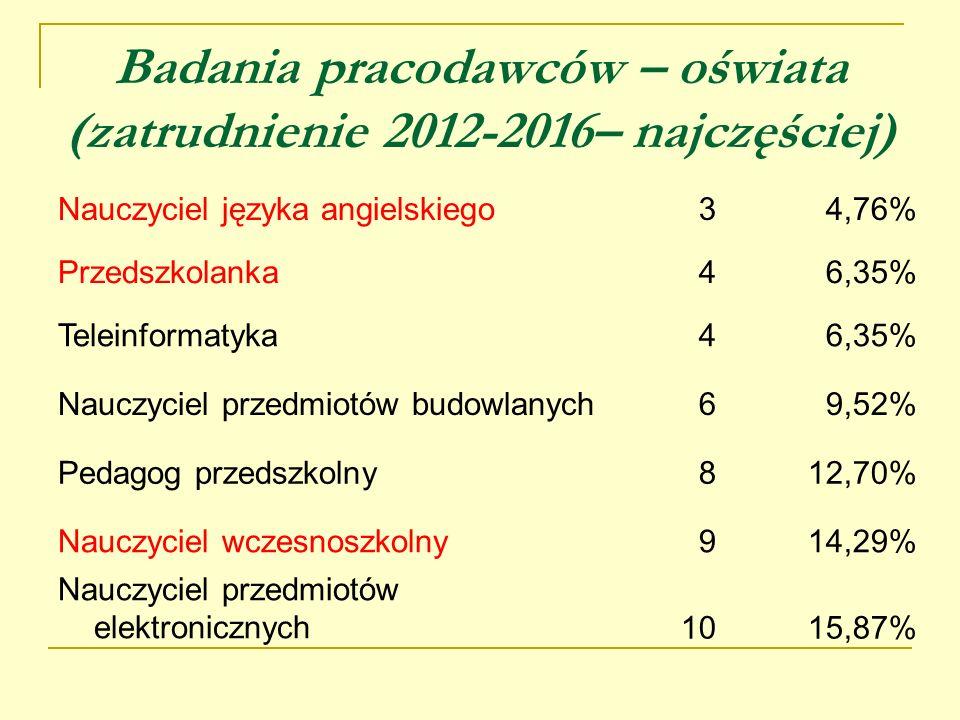Badania pracodawców – oświata (zatrudnienie 2012-2016– najczęściej)