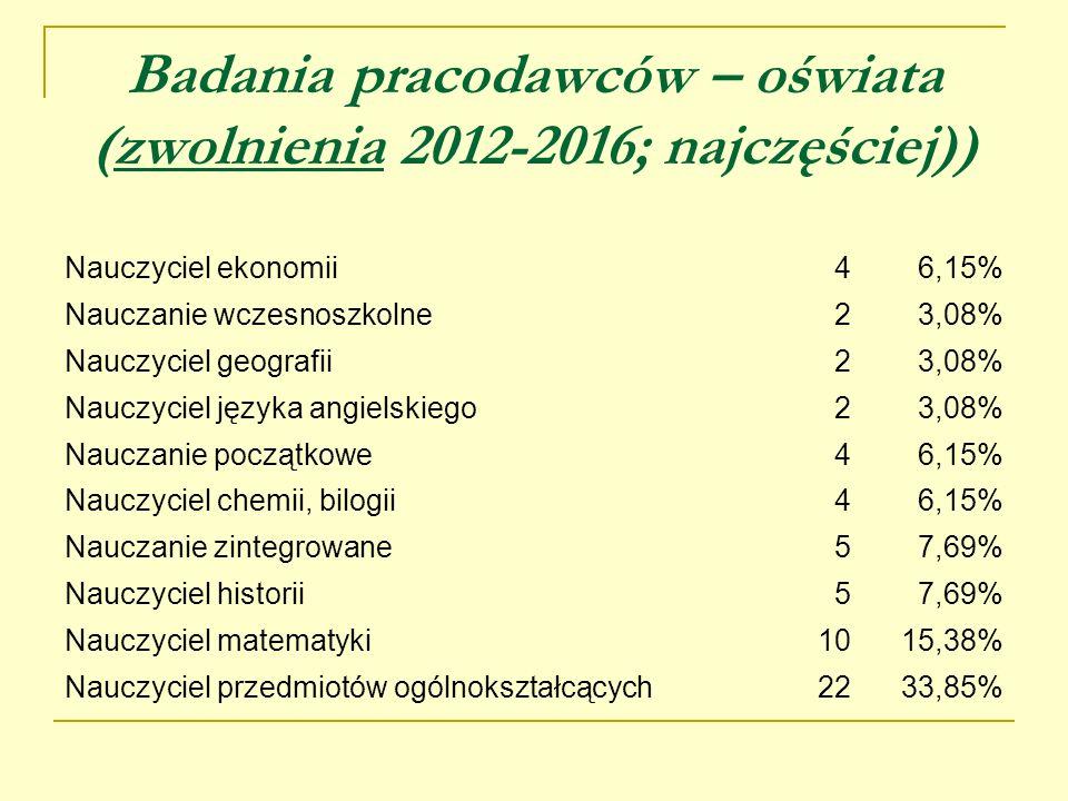 Badania pracodawców – oświata (zwolnienia 2012-2016; najczęściej))