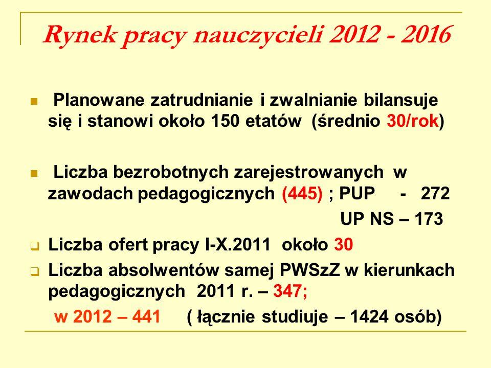 Rynek pracy nauczycieli 2012 - 2016