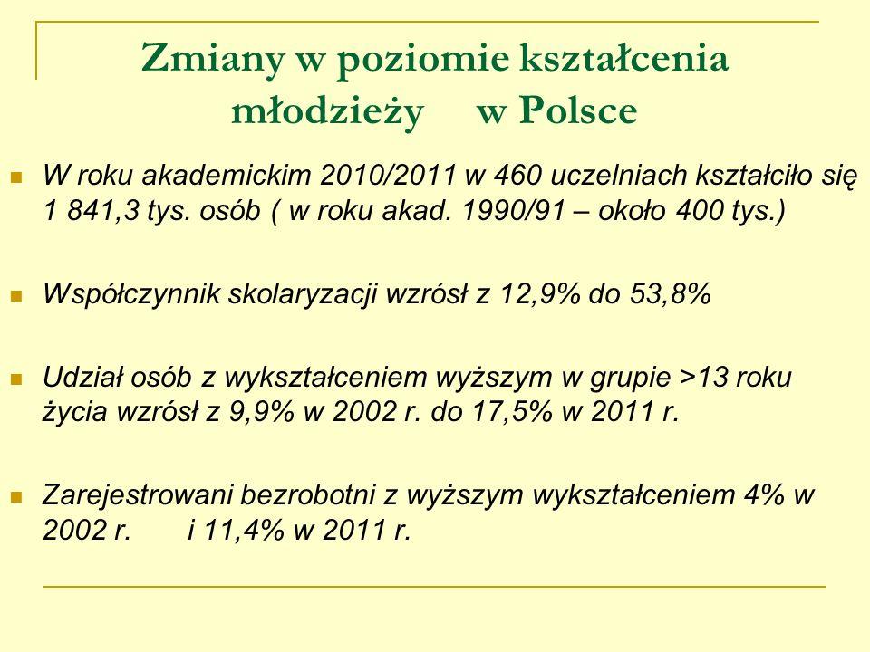 Zmiany w poziomie kształcenia młodzieży w Polsce