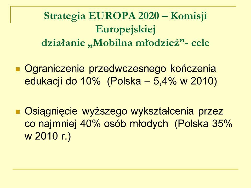 """Strategia EUROPA 2020 – Komisji Europejskiej działanie """"Mobilna młodzież - cele"""