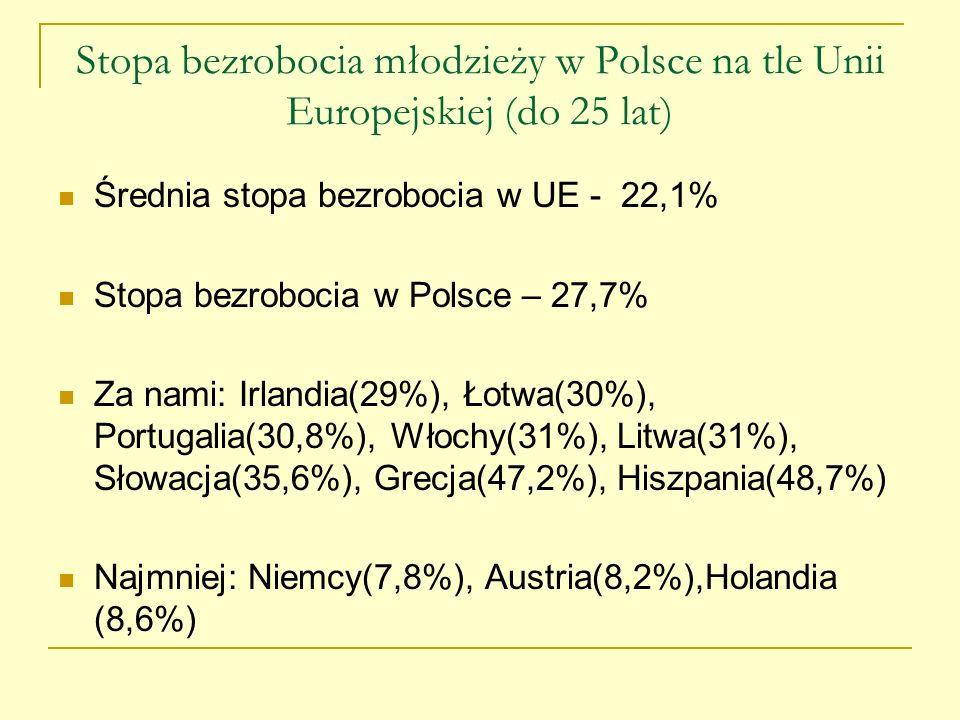 Stopa bezrobocia młodzieży w Polsce na tle Unii Europejskiej (do 25 lat)