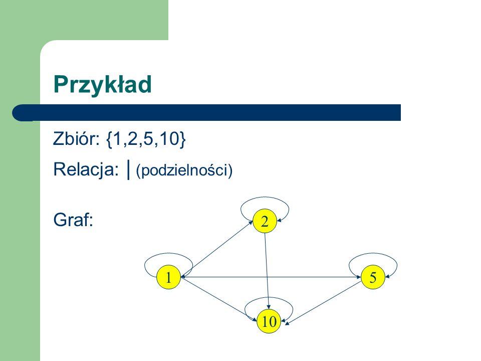 Przykład Zbiór: {1,2,5,10} Relacja: | (podzielności) Graf: 2 1 5 10