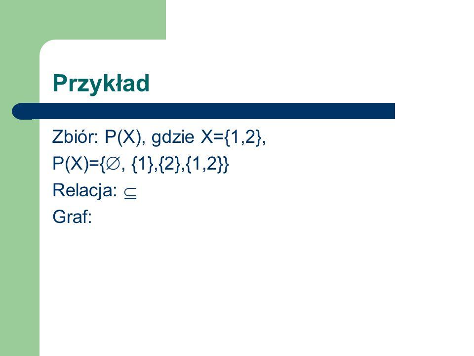 Przykład Zbiór: P(X), gdzie X={1,2}, P(X)={, {1},{2},{1,2}}