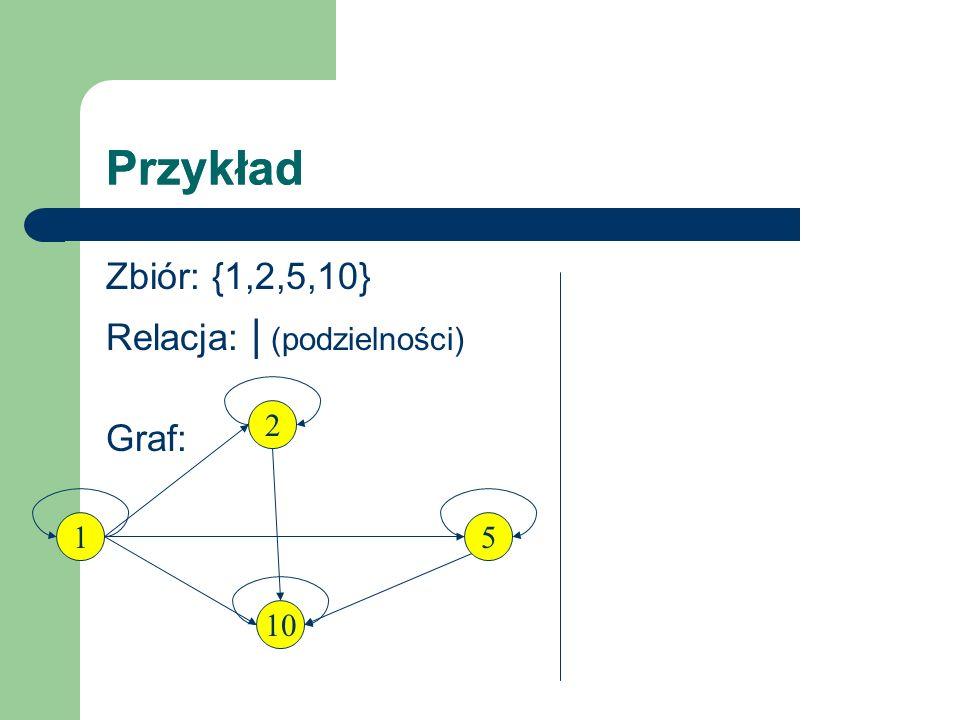 Przykład Przykład Zbiór: {1,2,5,10} Relacja: | (podzielności) Graf: 2