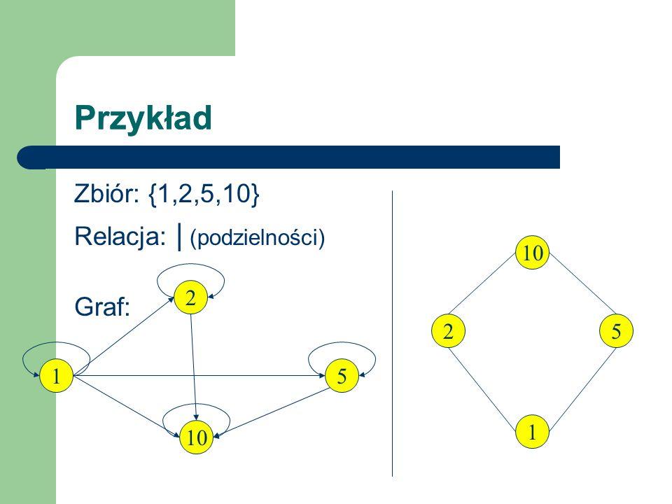Przykład Przykład Zbiór: {1,2,5,10} Relacja: | (podzielności) Graf: 10