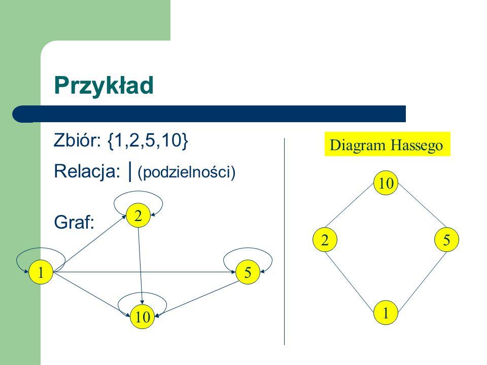 Przykład Przykład Zbiór: {1,2,5,10} Relacja: | (podzielności) Graf:
