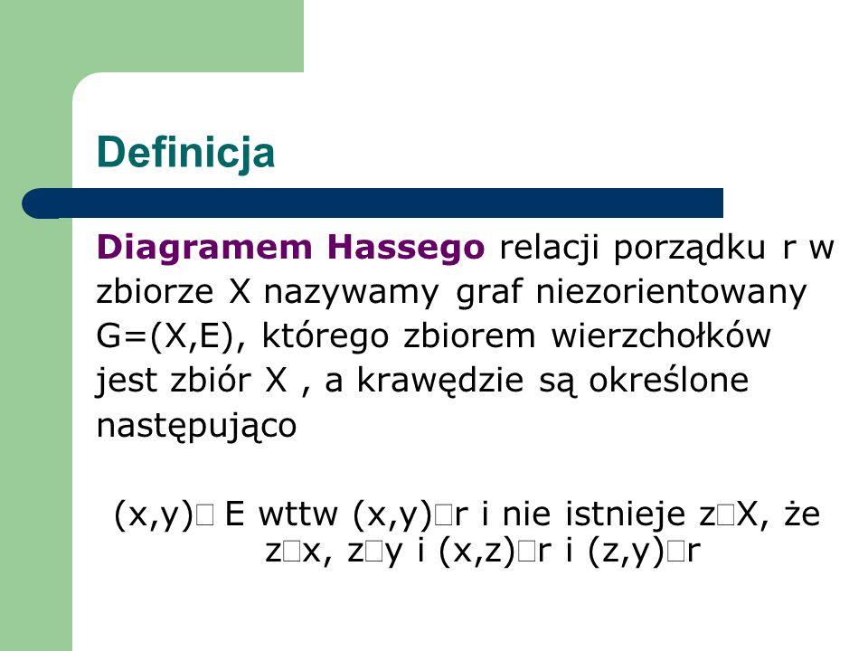 Definicja Diagramem Hassego relacji porządku r w