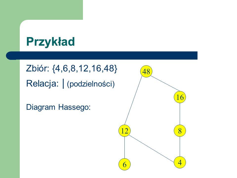 Przykład Przykład Zbiór: {4,6,8,12,16,48} Relacja: | (podzielności)