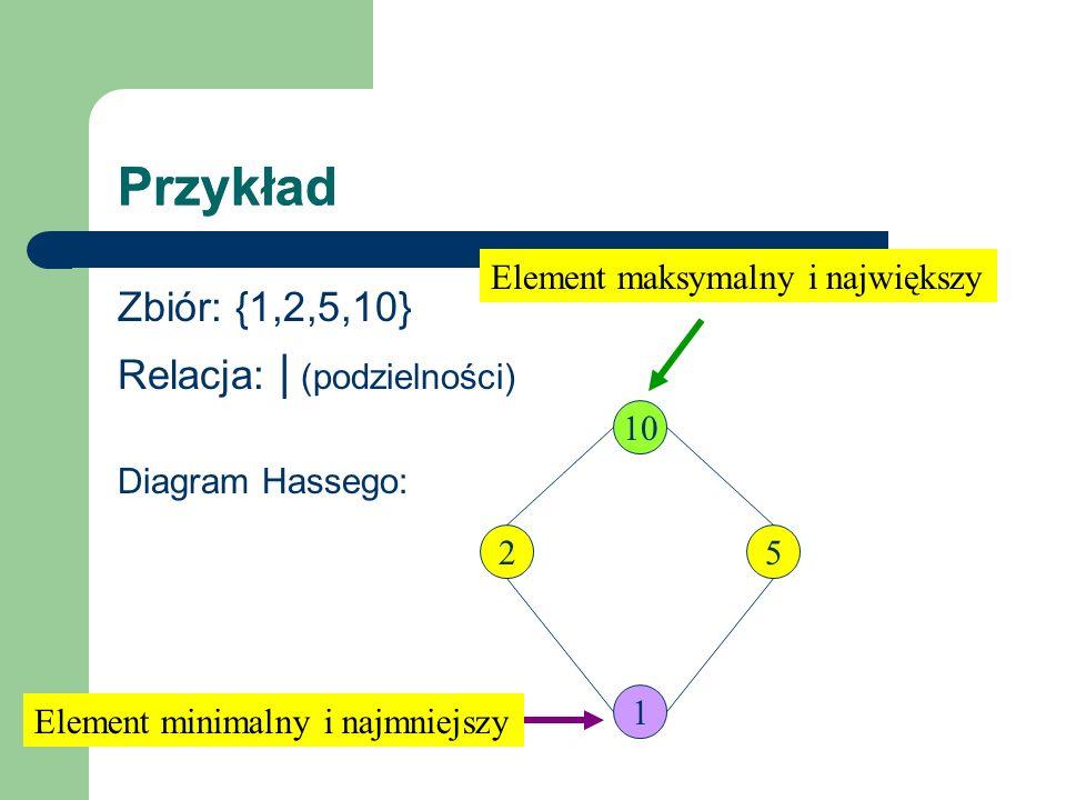 Przykład Przykład Zbiór: {1,2,5,10} Relacja: | (podzielności)