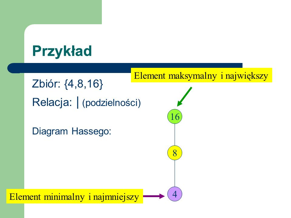 Przykład Przykład Zbiór: {4,8,16} Relacja: | (podzielności)