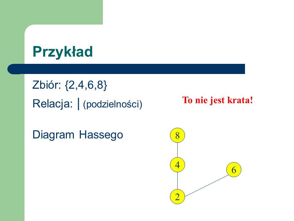 Przykład Zbiór: {2,4,6,8} Relacja: | (podzielności) Diagram Hassego