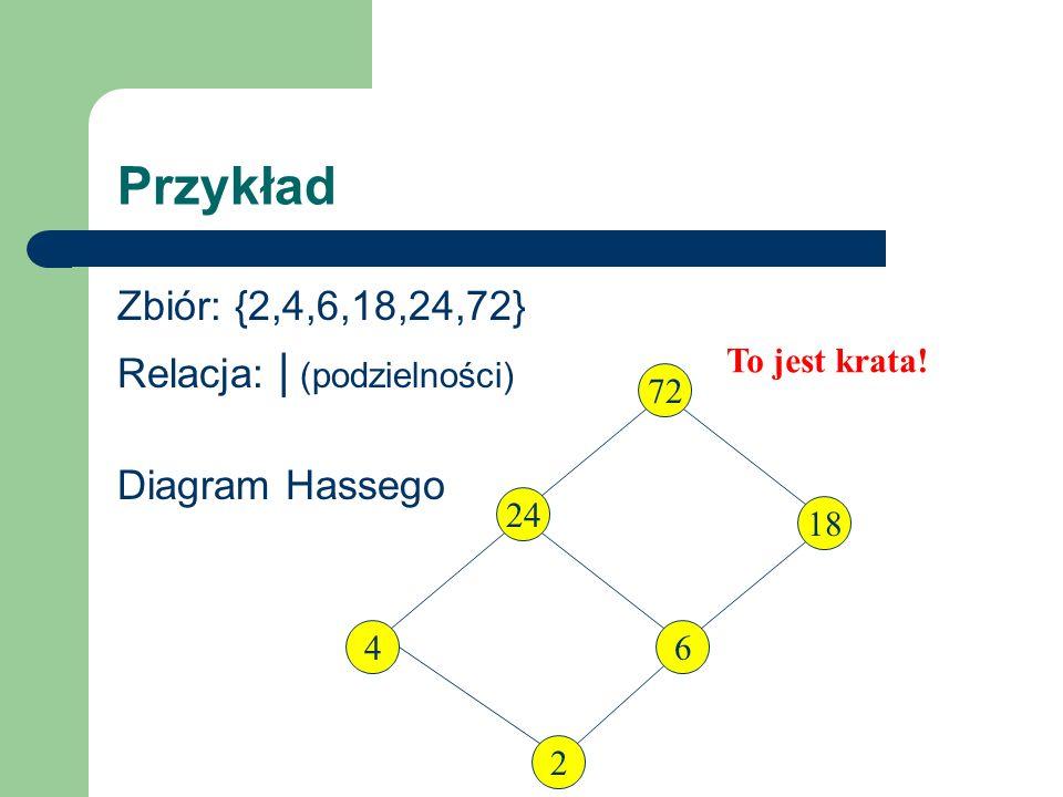 Przykład Zbiór: {2,4,6,18,24,72} Relacja: | (podzielności)