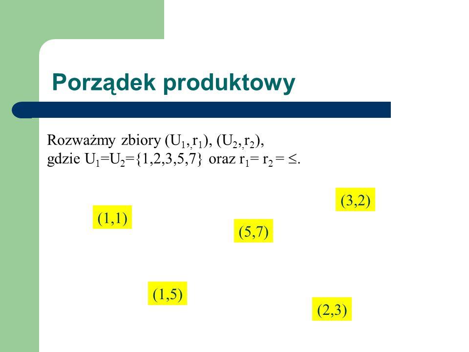 Porządek produktowy Rozważmy zbiory (U1,,r1), (U2,,r2),