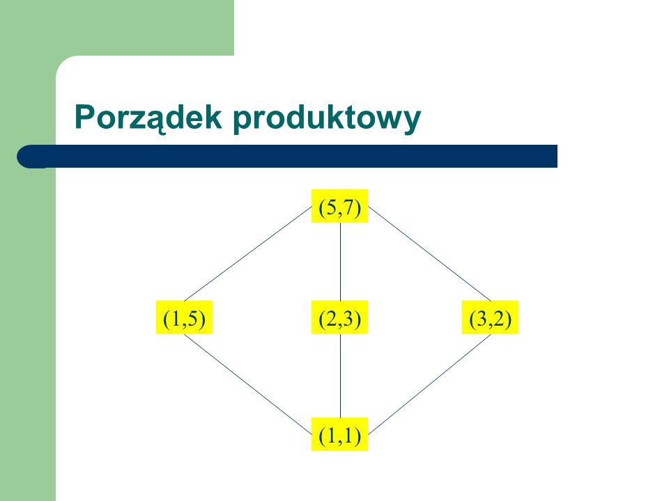 Porządek produktowy (5,7) (1,5) (2,3) (3,2) (1,1)