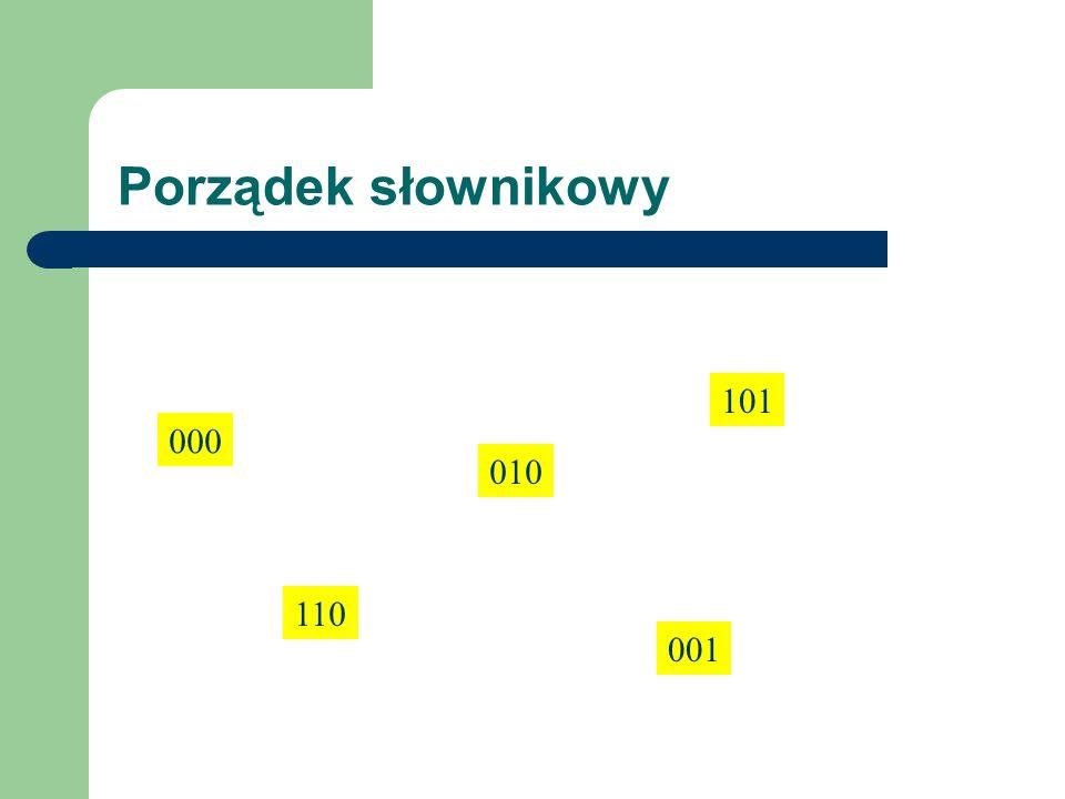 Porządek słownikowy 101 000 010 110 001
