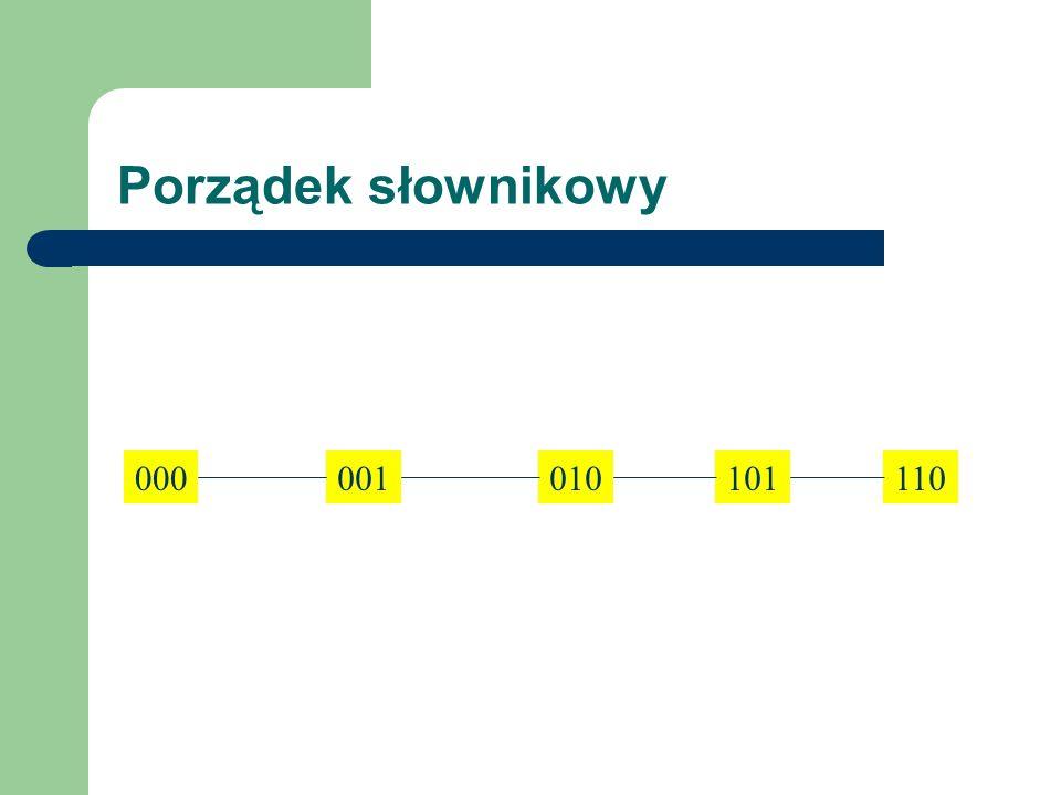 Porządek słownikowy 000 001 010 101 110