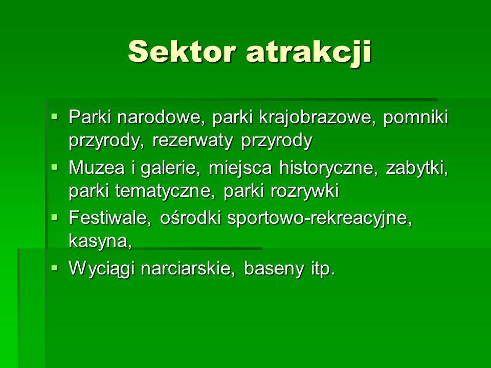 Sektor atrakcji Parki narodowe, parki krajobrazowe, pomniki przyrody, rezerwaty przyrody.