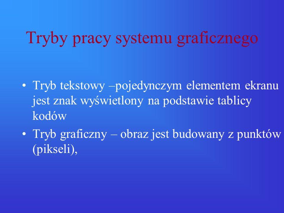 Tryby pracy systemu graficznego