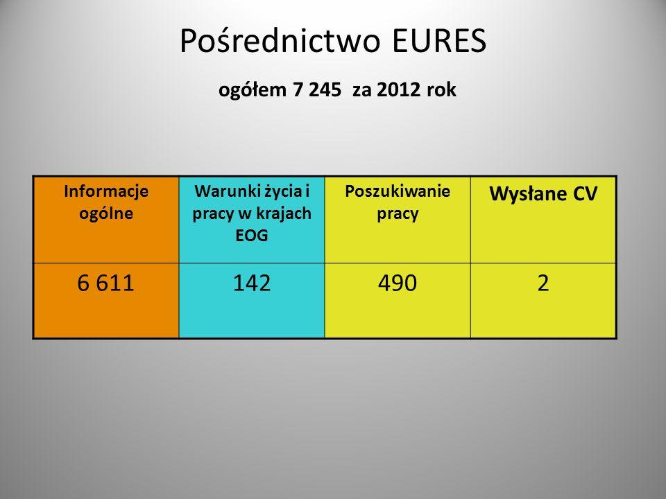 Pośrednictwo EURES ogółem 7 245 za 2012 rok