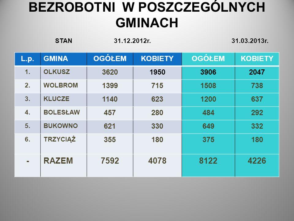 BEZROBOTNI W POSZCZEGÓLNYCH GMINACH STAN 31.12.2012r. 31.03.2013r.