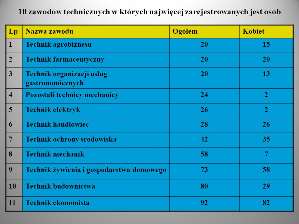 10 zawodów technicznych w których najwięcej zarejestrowanych jest osób