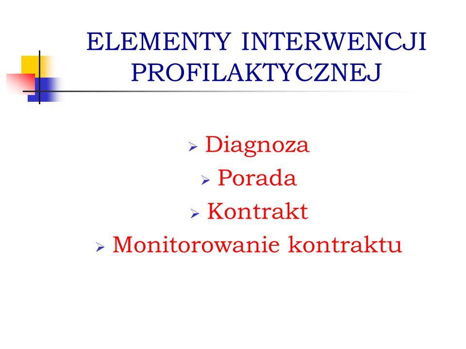 ELEMENTY INTERWENCJI PROFILAKTYCZNEJ
