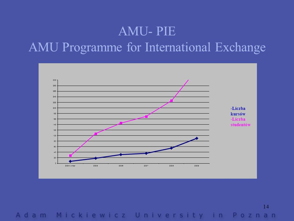 AMU Programme for International Exchange